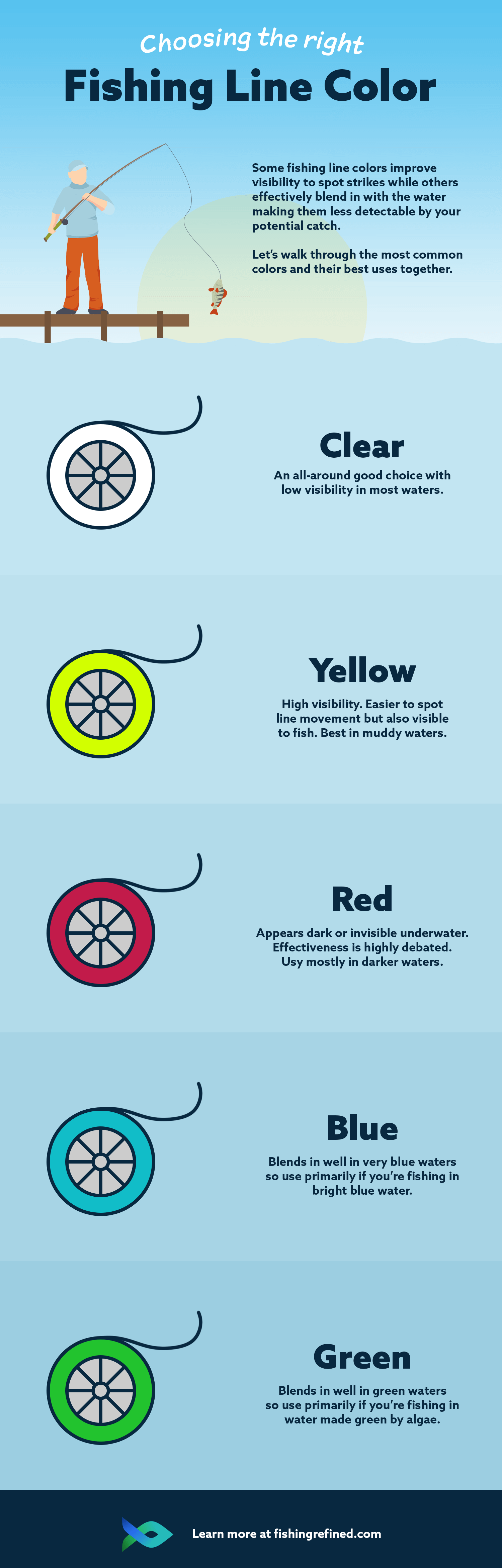 how to choose the right fishing line color infographic