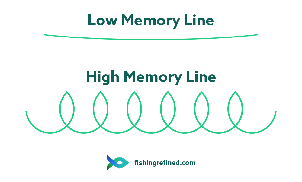 low memory vs high memory fishing line infographic