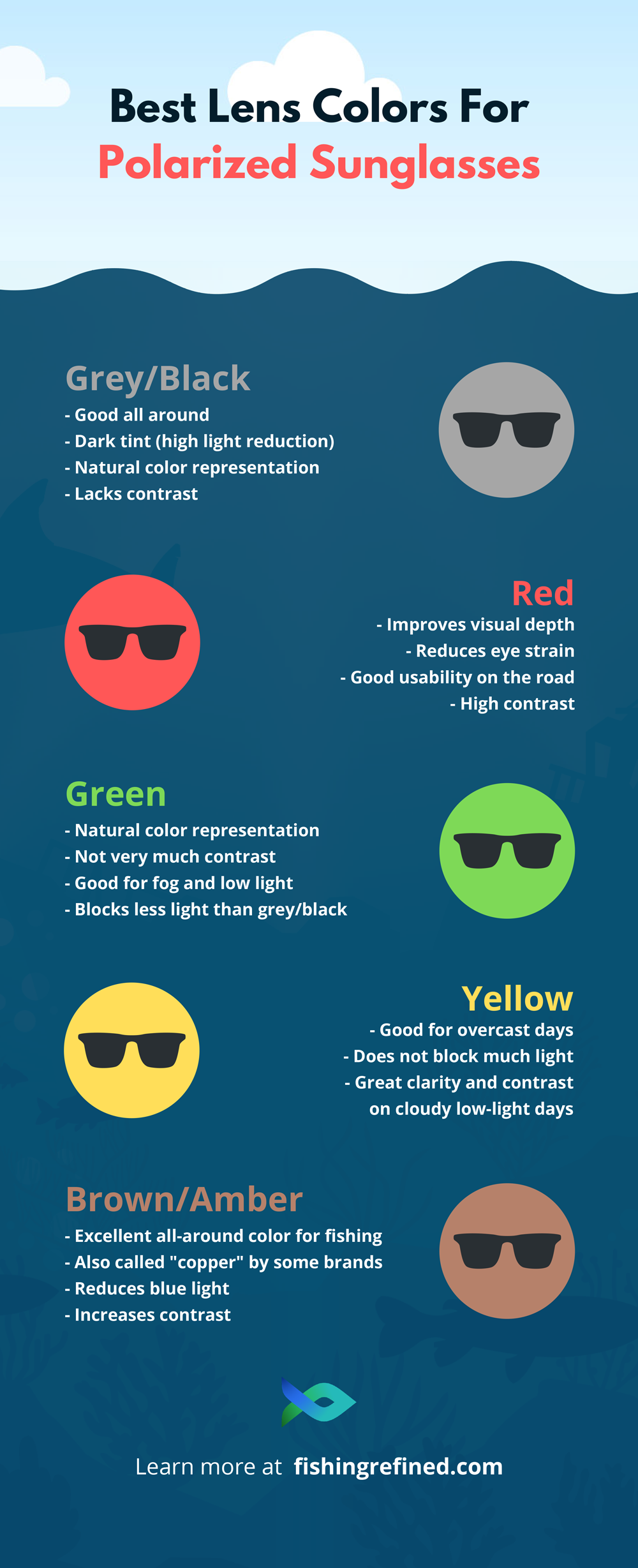 best polarized lens color for fishing infographic